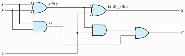 Td architecture additionneurs for Circuits combinatoires