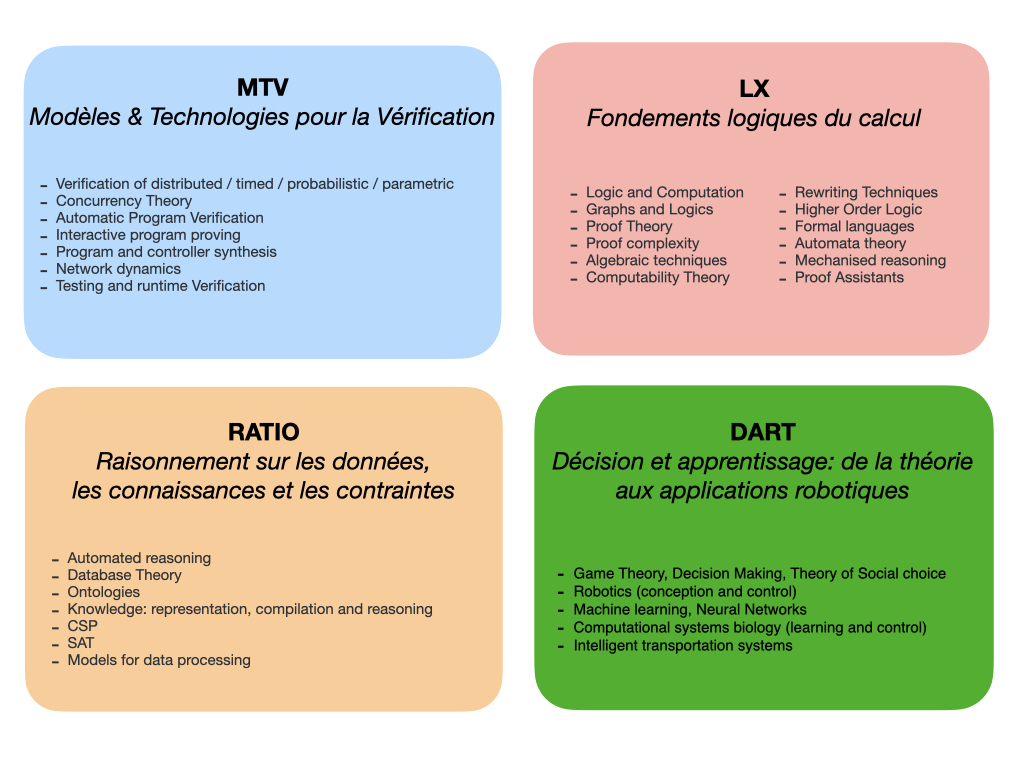 Structuration M2F